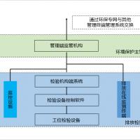 机动车污染排放检验信息系统信息化建设目标及规范